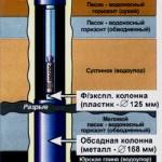 Насосное оборудование для скважины в Киришах (начало)