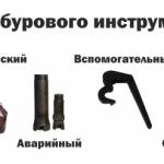 Виды бурового инструмента