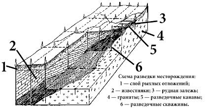 Схема разведки месторождения
