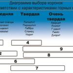 Диаграмма выбора коронок
