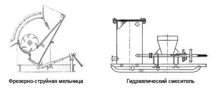 Оборудование для приготовления буровых растворов
