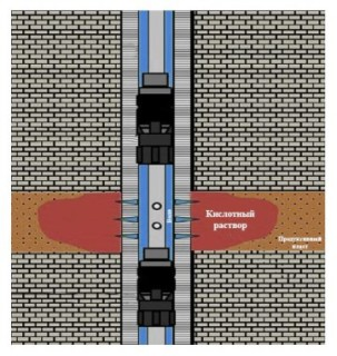 Кислотная обработка скважин