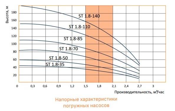 Напорные характеристики погружных насосов