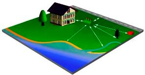 Расстояние септика от колодца, дома, других построек