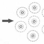 Пептизация буровых растворов