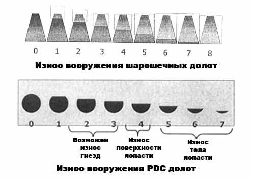Износ вооружения шарошечных и PDC долот