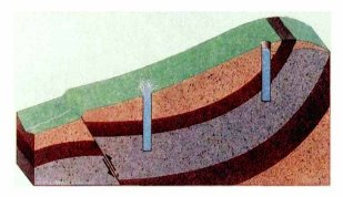 Цели определения уровня грунтовых вод