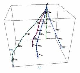 Инклинометрия пример