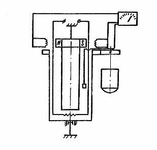 Пример схемы ротационного вискозиметра