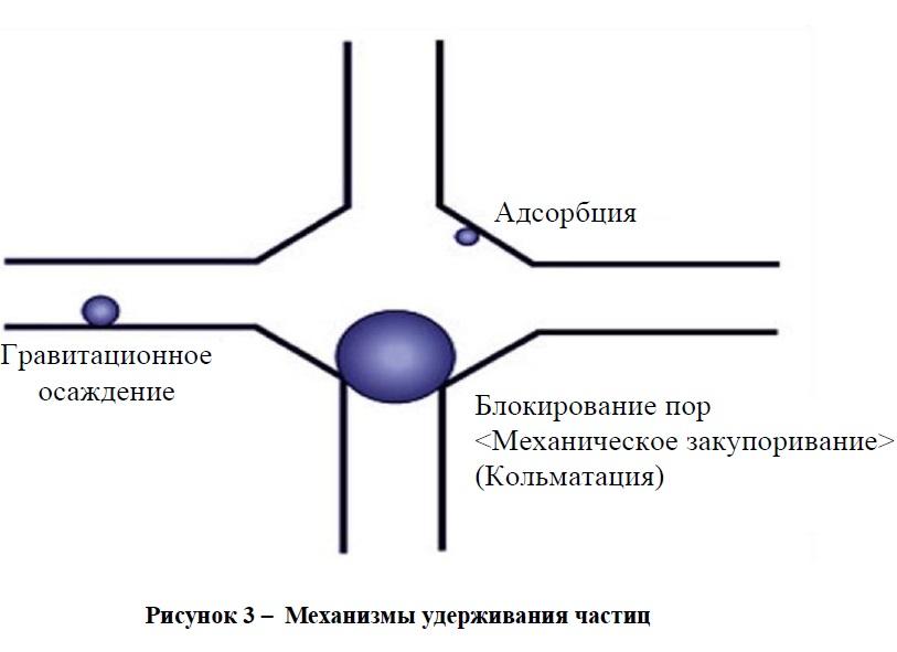 Механизмы удерживания частиц