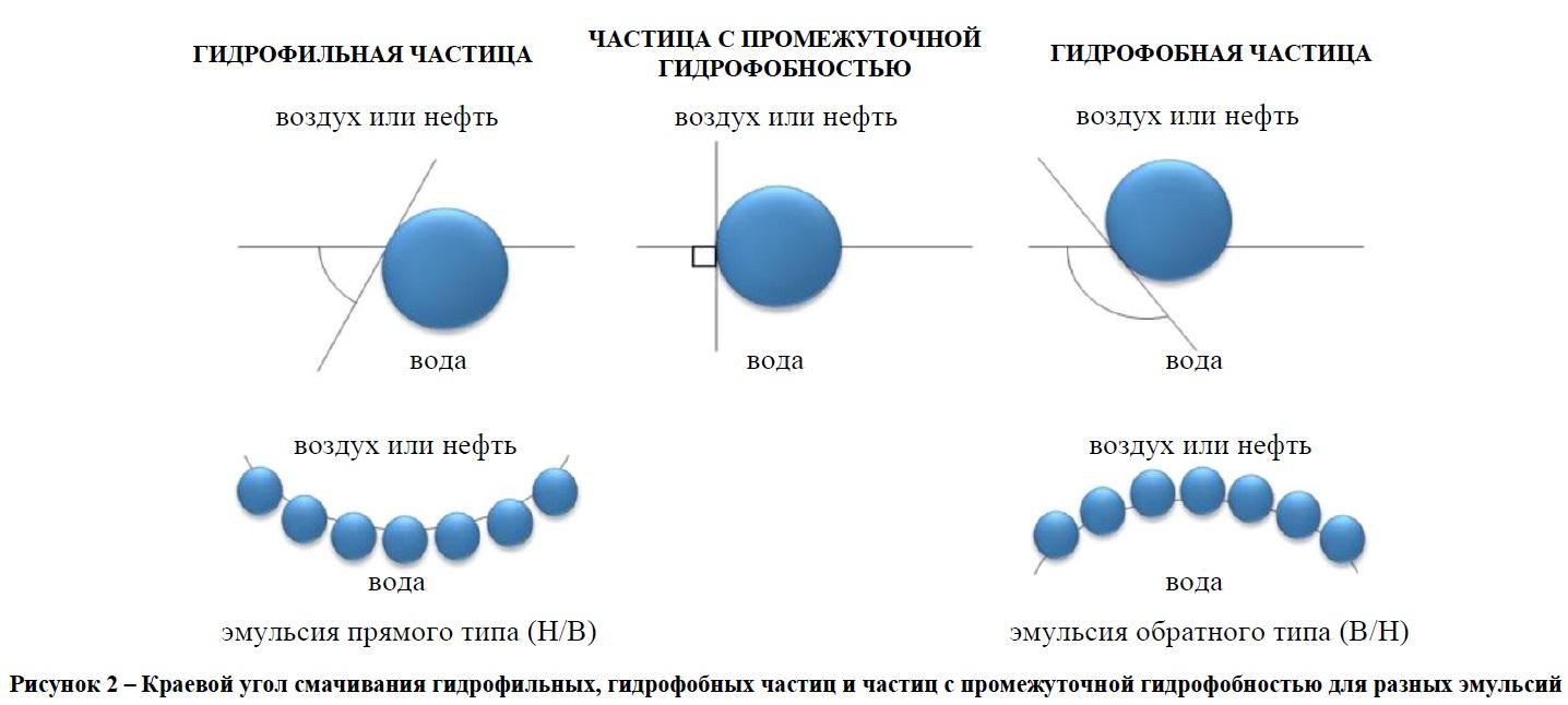 Схема капель эмульсии, стабилизированной наночастицами, с различным краевым углом смачивания