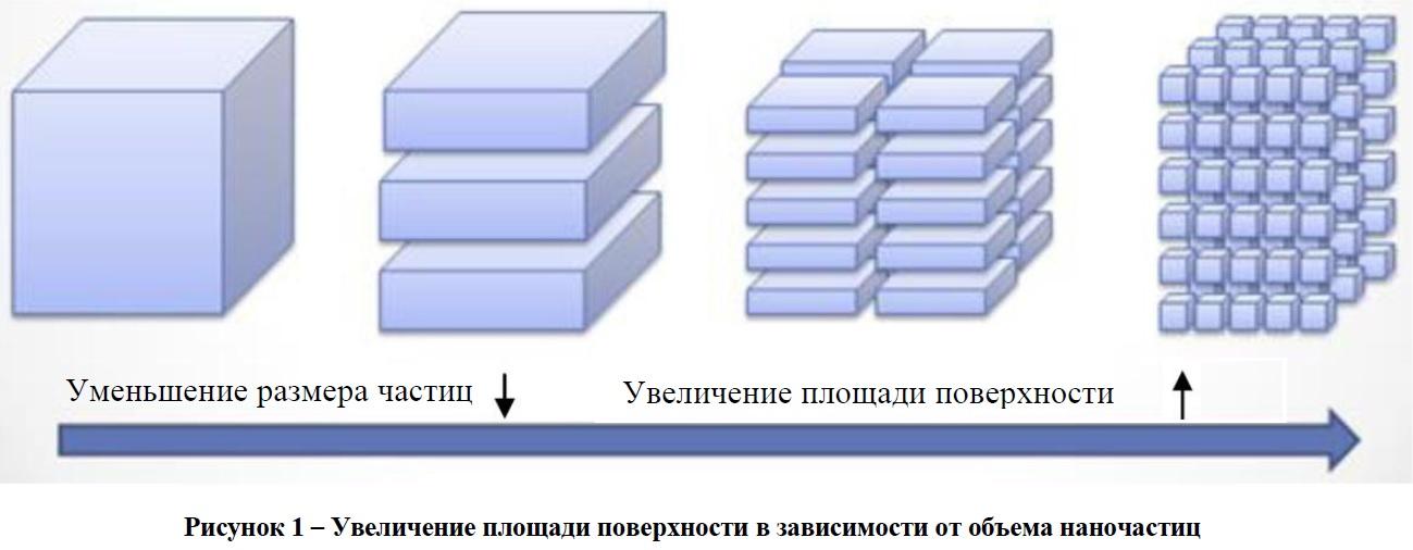 Увеличение площади поверхности в зависимоти от объема наночастиц
