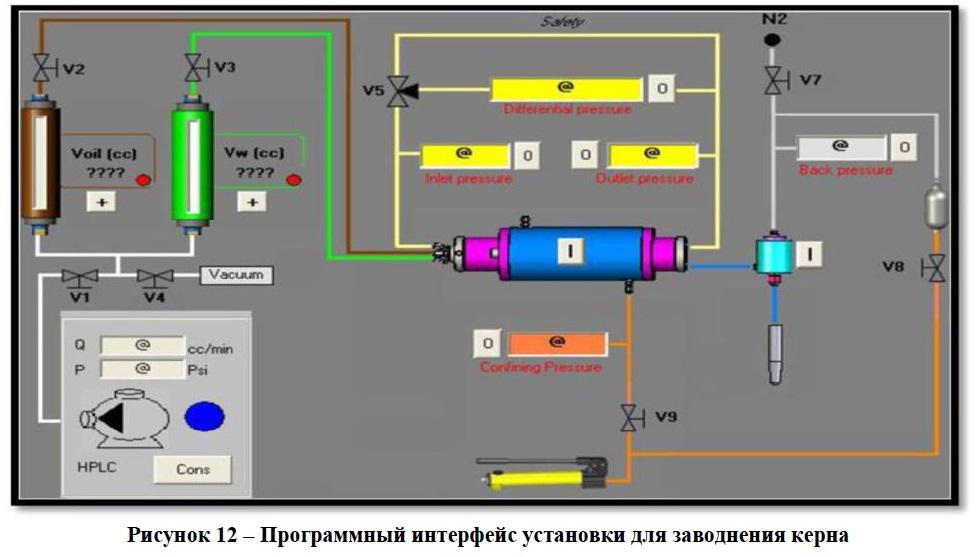 установка для заводнения керна схема