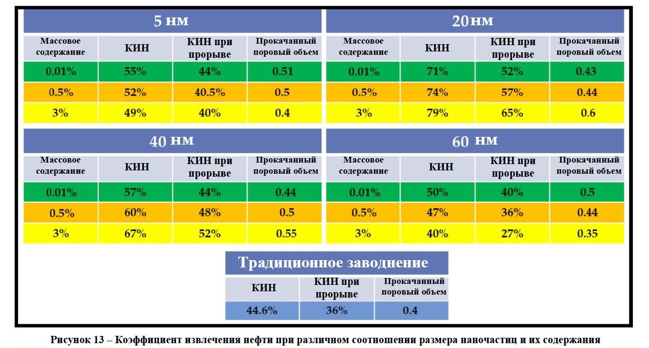 Процентная доля извлеченной нефти при различном соотношении размера наночастиц и их содержания