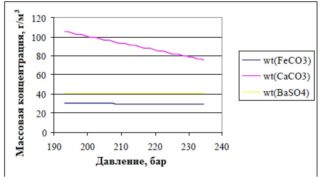 График зависимости массовой концентрации отложений карбоната железа wt(FeC3) и сульфата бария wt(BaSO4) от давления на ЭЦН