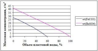 График зависимости массовой концентрации отложений карбоната железа и сульфата бария от объема нагнетаемой пластовой воды