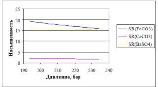 График зависимости насыщенности отложениями карбоната железа SR(FeCO3) и сульфата бария SR(BaSO4) от давления на ЭЦН