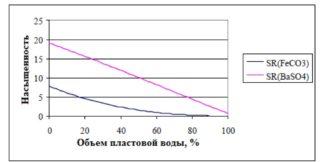 График зависимости насыщенности отложениями карбоната железа и сульфата бария от объема нагнетаемой пластовой воды