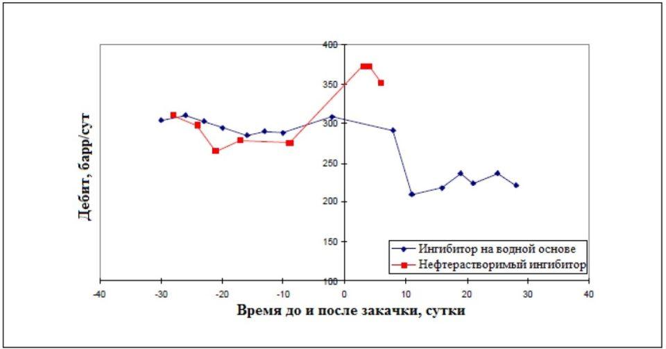 Дебит по нефти до и после закачек ингибитора