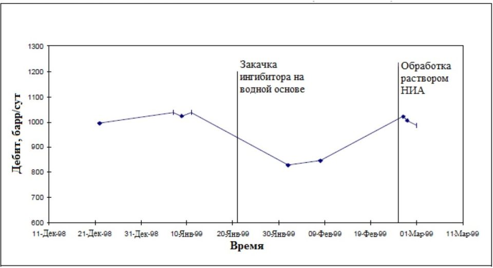 Дебит по нефти до и после закачки ингибитора солеотложений на водной основе с последующим применением раствора НИА
