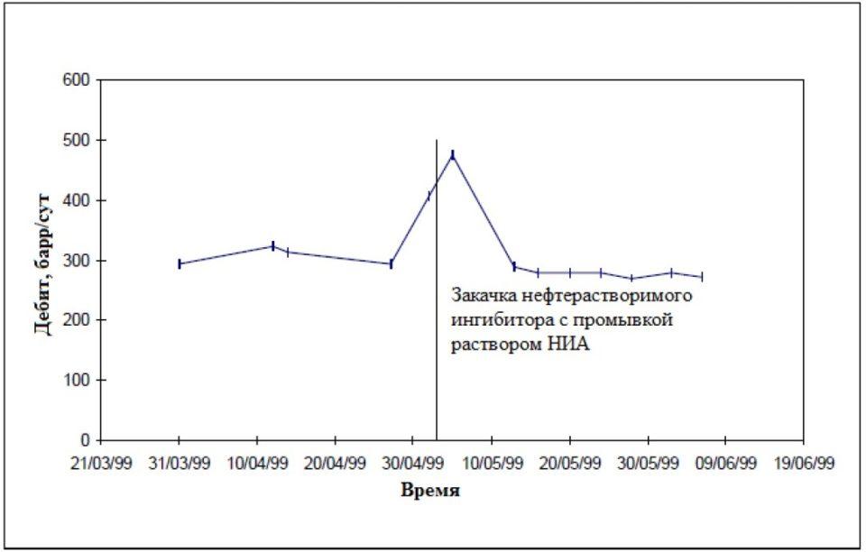 Дебит по нефти до и после закачки нефтерастворимого ингибитора с предварительной промывкой раствором НИА
