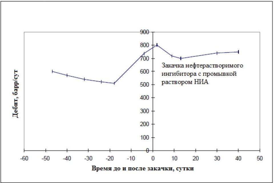 Дебит по нефти до и после закачки нефтерастворимого ингибитора